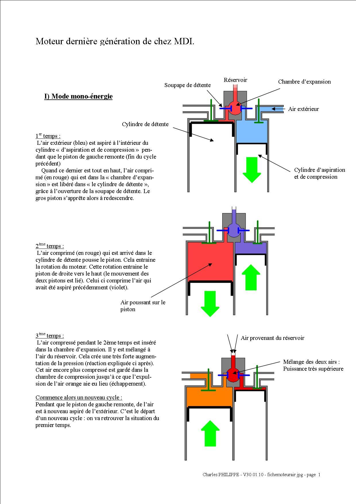fonctionnement moteur voiture comprendre le fonctionnement d une voiture hybride. Black Bedroom Furniture Sets. Home Design Ideas